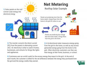 MREA net metering explanation