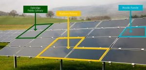 shared solar
