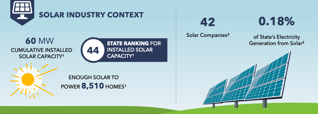 MT solar industry context graphic