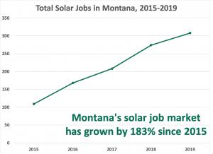 MT solar job trendline